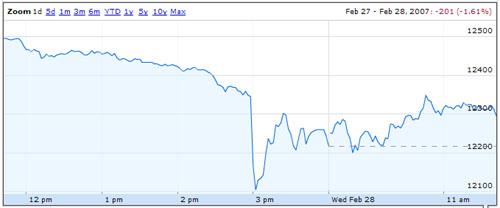 Dow Jones 27.2.2007