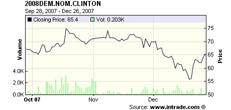 prediction market - clinton