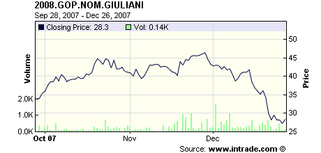 prediction market - giuliani