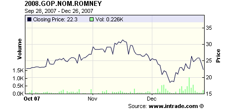 prediction market - romney