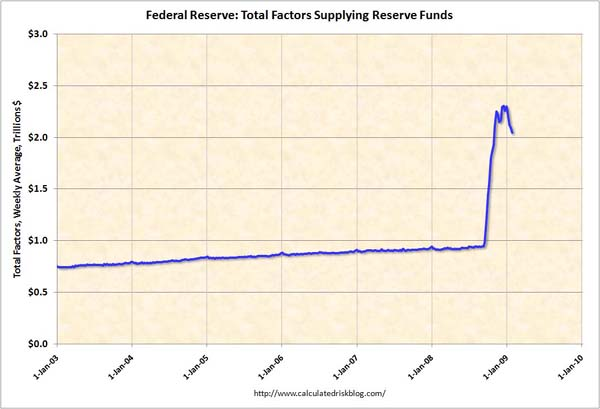 Aktiva Federal Reserve, leden 2009