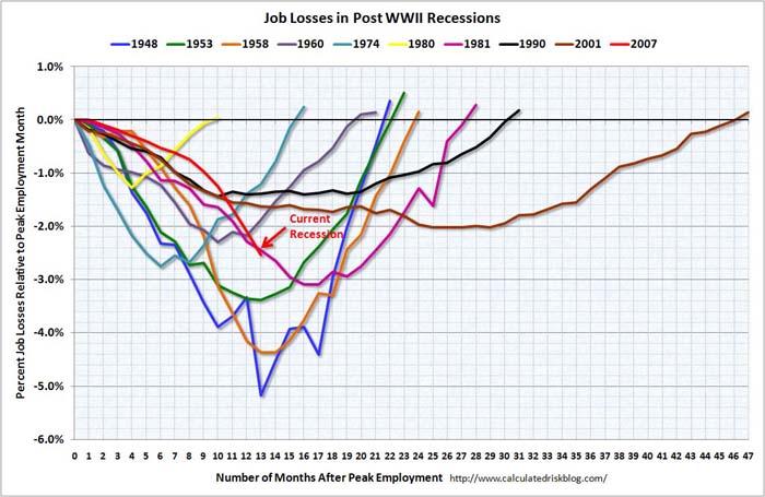 Job losses in recessions - relative