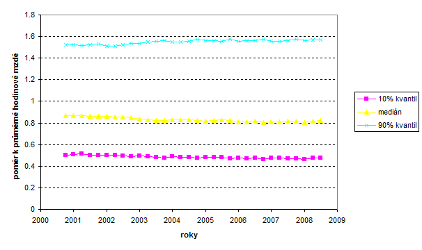 Czech Republic - hourly wage - ratios