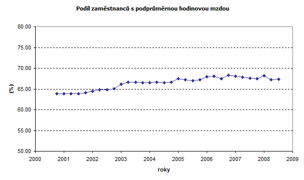 Czech Republic - hourly wage - share under average