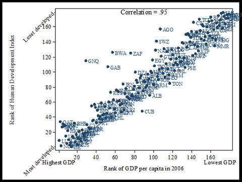 index HDI a HDP