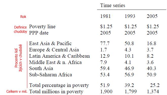 Globální pocty lidí žijících v chudobe