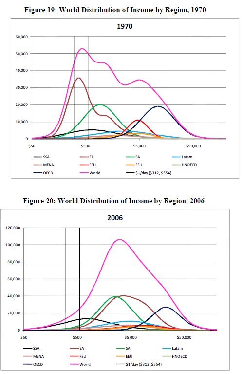 Rozdelení príjmu podle regionu