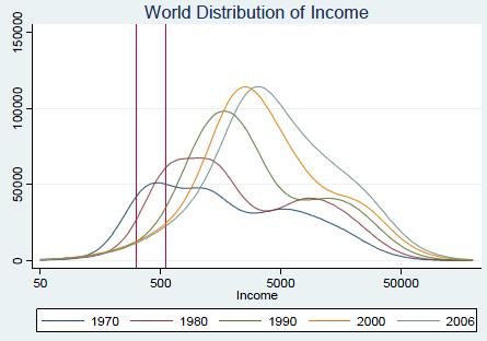 Rozdelení príjmu - svet