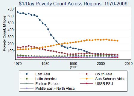 Pocet lidí žijících v chudobe podle regionu