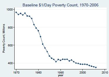 Pocet lidí žijících v chudobe