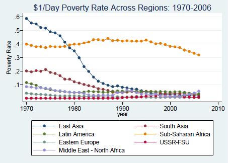 Míra chudoby podle regionu