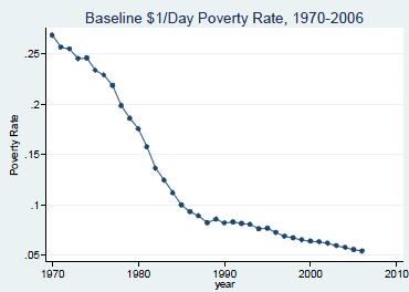 Globální míra chudoby