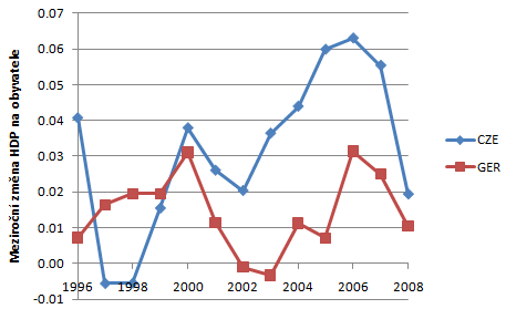 Rust HDP - Nemecko a Cesko