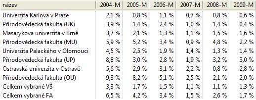 Nezamestnanost, duben, magistri, 1-2 roky