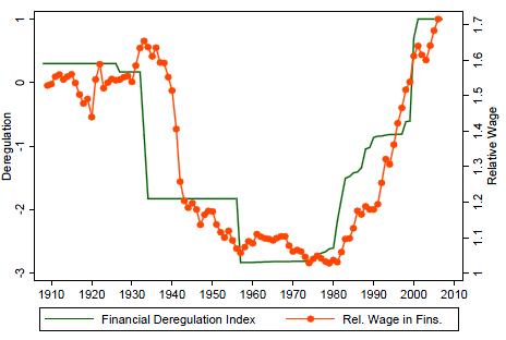 Mzdy a míra deregulace ve financním odvetví