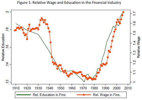 Mzdy a vzdelání ve financním sektoru