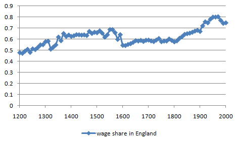 Labor share in England, 1200-2000