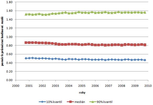 Prumerná a mediánová mzda v Ceské republice