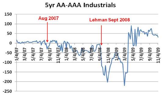 Spread on AA-AAA corporate bonds