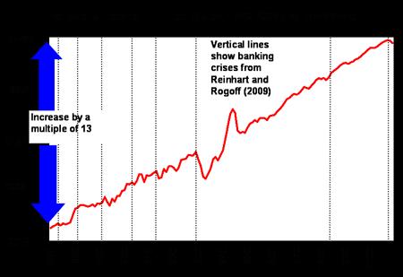Historie bankovních krizí v USA