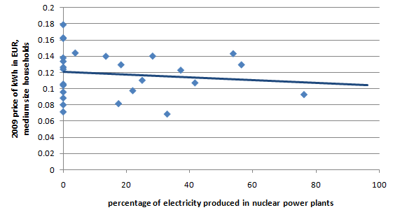 Eletricity prices vs share of production in nuclear power plants