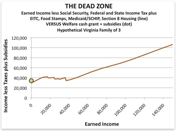 Mrtvá zóna mezních daní