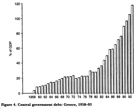 Greece - debt