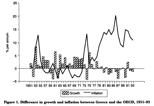 Greece - OECD, GDP growth and inflation