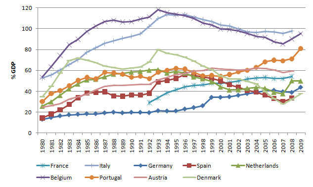 Central government debt, OECD data