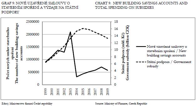 Dotace na stavební sporení a nove uzavrené smlouvy