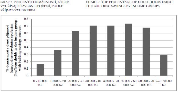 Rozdelení príjemcu stavebního sporení