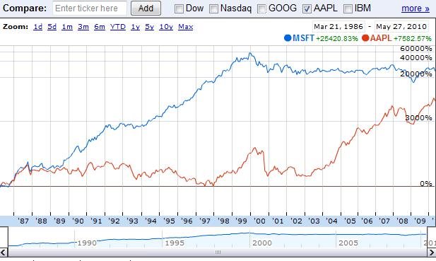 Srovnání cen akcií Apple a Microsoft