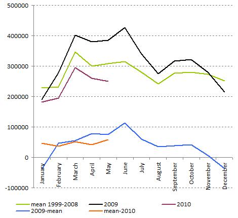 Car sales Germany - May 2010