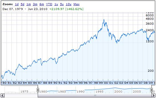 NASDAQ evolution