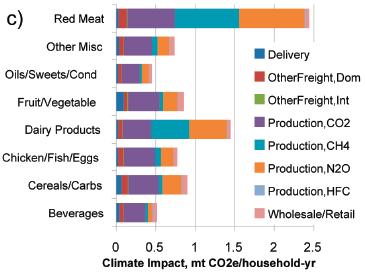 Dopady výroby potravin na klima