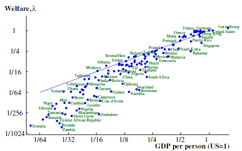 Jones and Klenow - GDP vs welfare