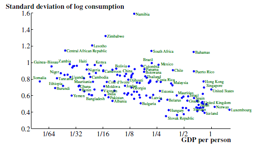Jones and Klenow - GDP and consumption dispersion