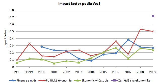 100811-citations-01-impact-factor.png