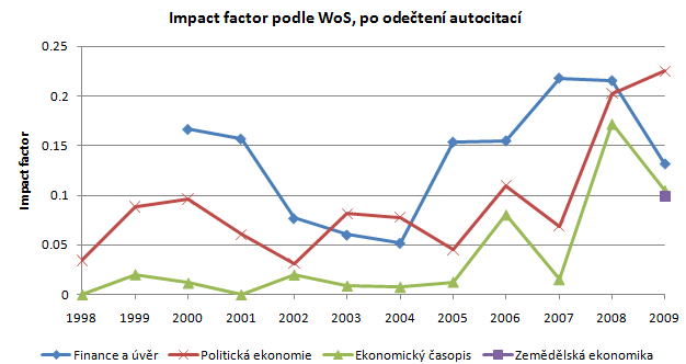 100811-citations-02-impact-factor-wo-autocitations.png