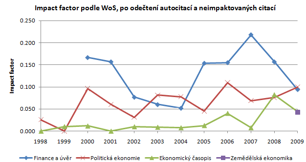 100811-citations-03-impact-factor-wo-autocitations-and-nonimpacted.png