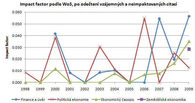 100811-citations-04-impact-factor-wo-mutual-and-nonimpacted.png
