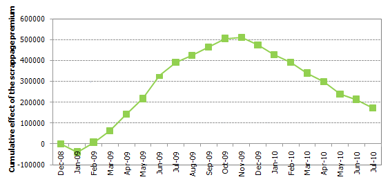 Car sales Germany up to July 2010 - cumulative