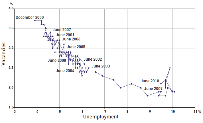 Beveridge curve USA 2000-2010