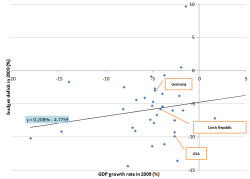 Deficits regression