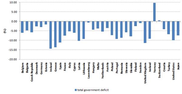 Deficits 2009