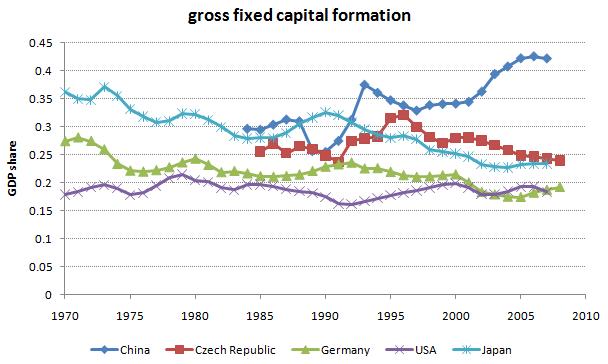 Investment China Czech Republic Germany USA Japan
