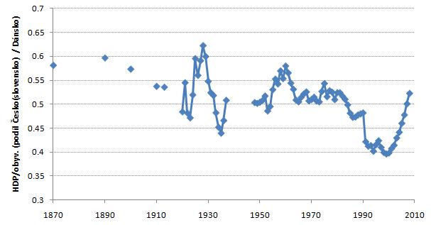 podíl HDP na osobu Ceskoslovensko/Dánsko