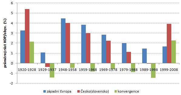 západní Evropa a Cesko(slovensko) - dekády