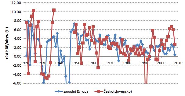 západní Evropa a Cesko(slovensko) - rust HDP