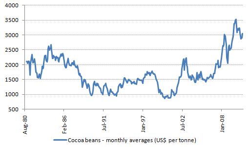 Cocoa price 1980-2010